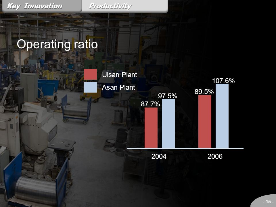 Operating ratio Key Innovation Productivity Ulsan Plant Asan Plant