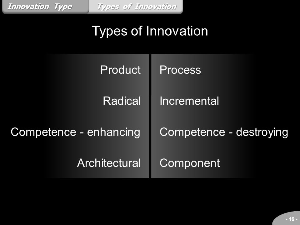 Types of Innovation Product Radical Competence - enhancing