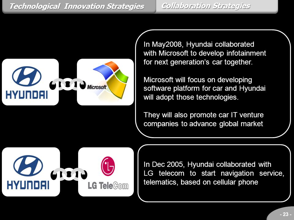 Technological Innovation Strategies