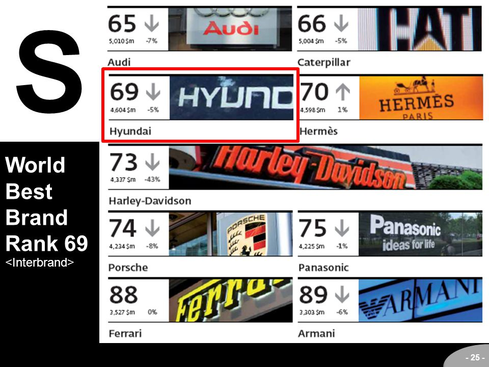 S World Best Brand Rank 69 <Interbrand>