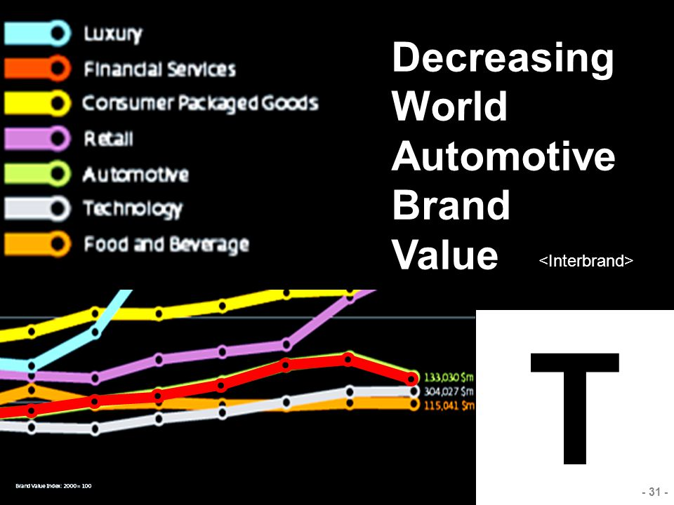 Decreasing World Automotive Brand Value <Interbrand> T