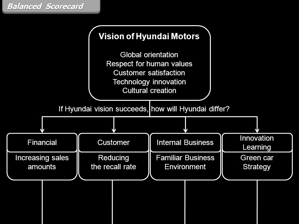 Vision of Hyundai Motors