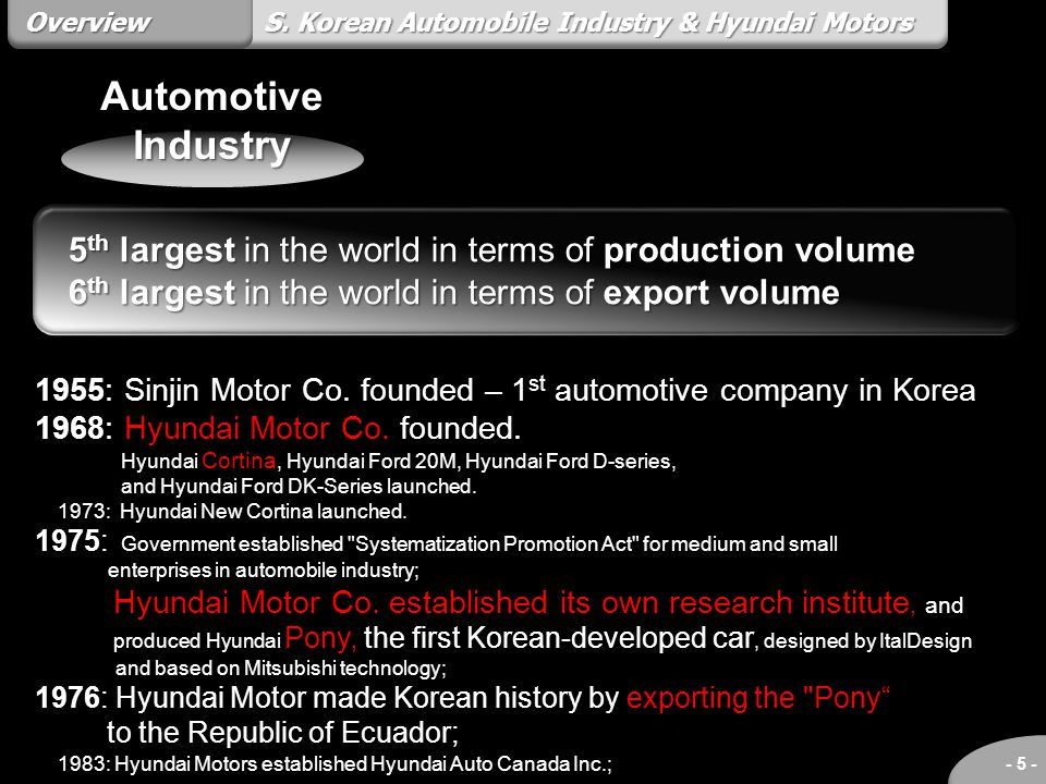 Overview S. Korean Automobile Industry & Hyundai Motors. Automotive Industry. 5th largest in the world in terms of production volume.