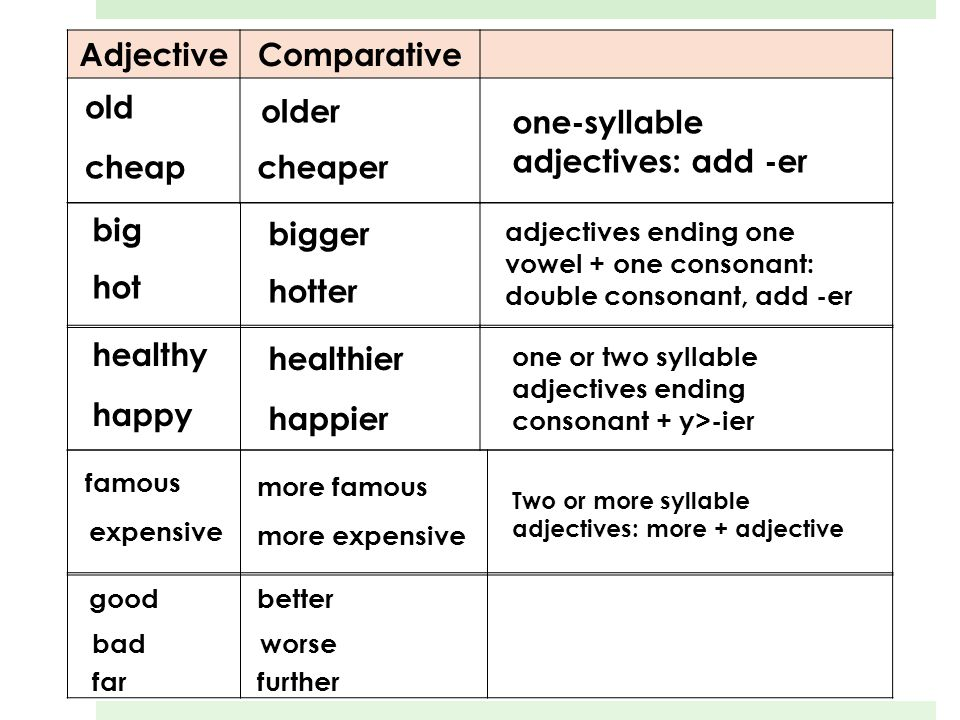 Adjective Comparative