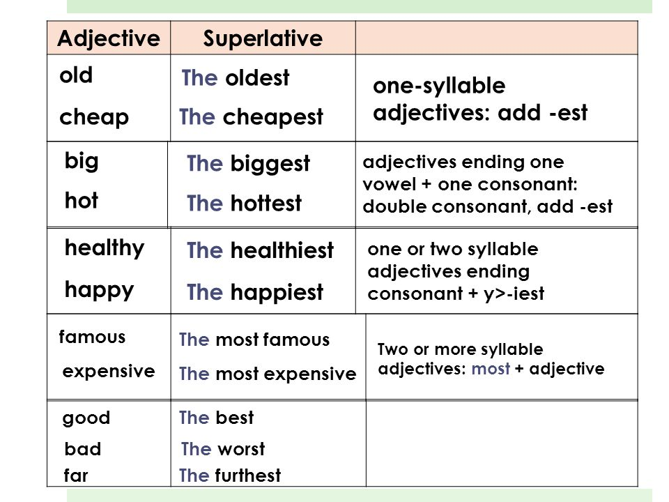 Adjective Superlative