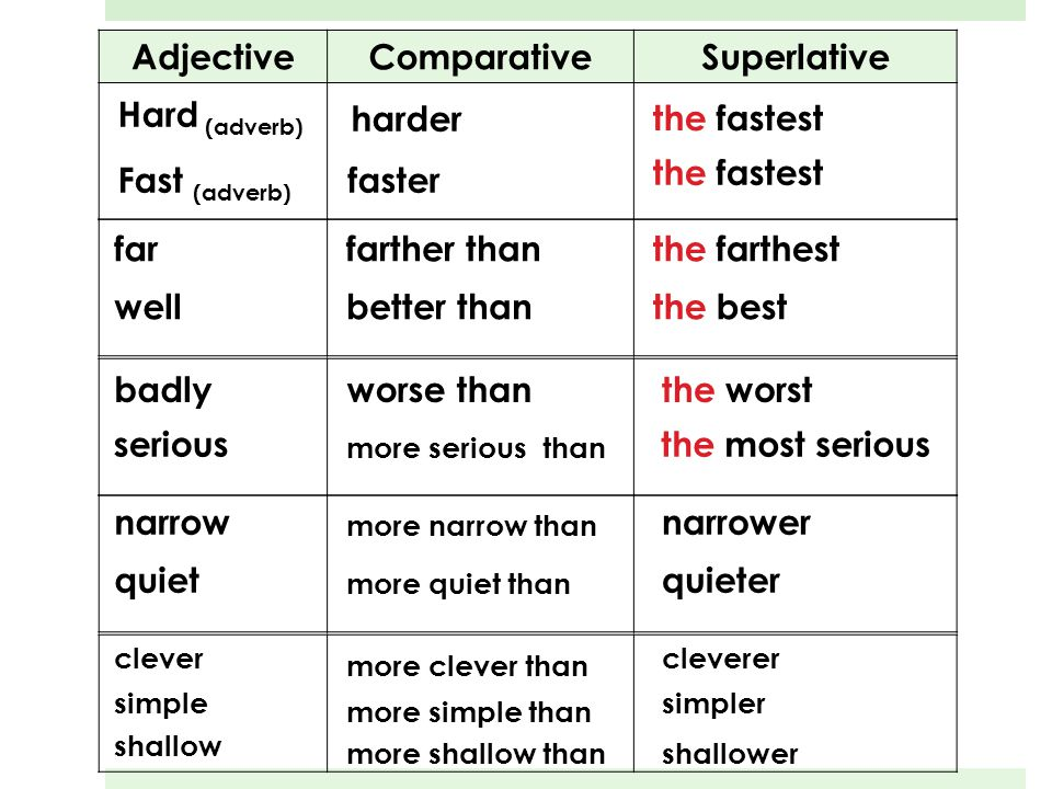 Adjective Comparative Superlative
