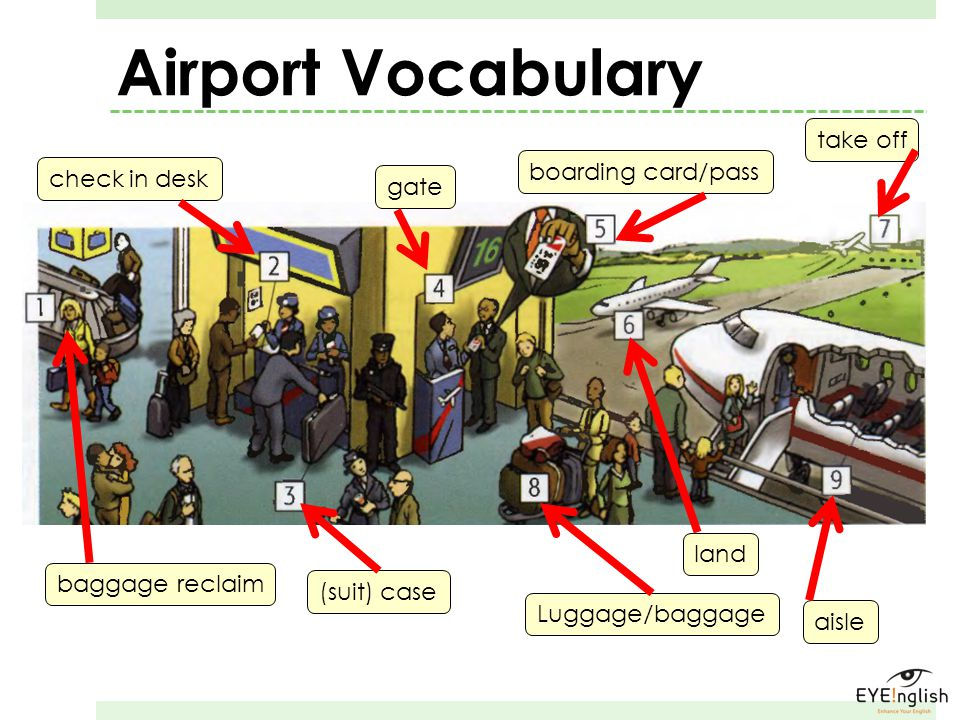Airport Vocabulary take off boarding card/pass check in desk gate land