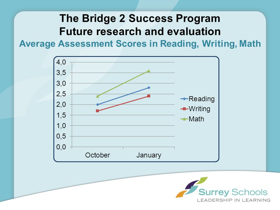 The Bridge 2 Success Program Future research and evaluation Average Assessment Scores in Reading, Writing, Math