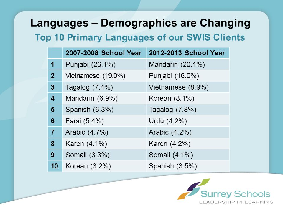 Languages – Demographics are Changing