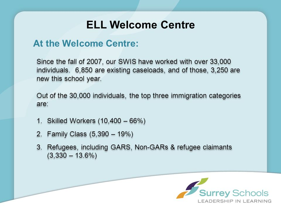ELL Welcome Centre At the Welcome Centre: