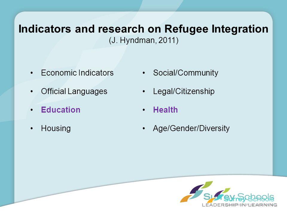 Indicators and research on Refugee Integration (J. Hyndman, 2011)