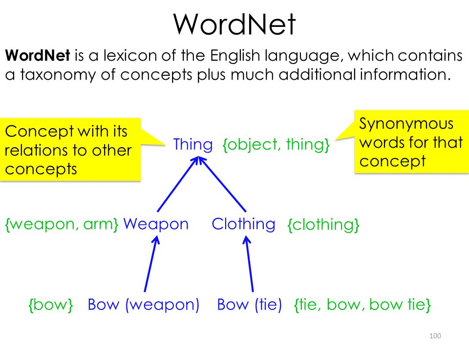 WordNet WordNet is a lexicon of the English language, which contains a taxonomy of concepts plus much additional information.