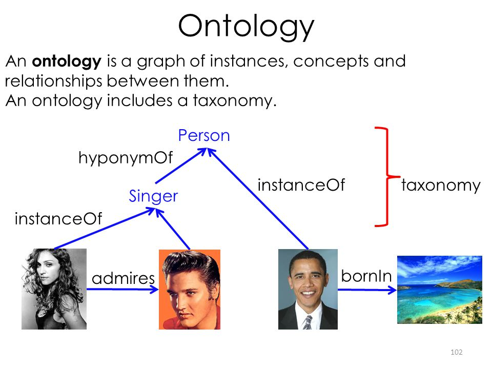 Ontology An ontology is a graph of instances, concepts and relationships between them. An ontology includes a taxonomy.