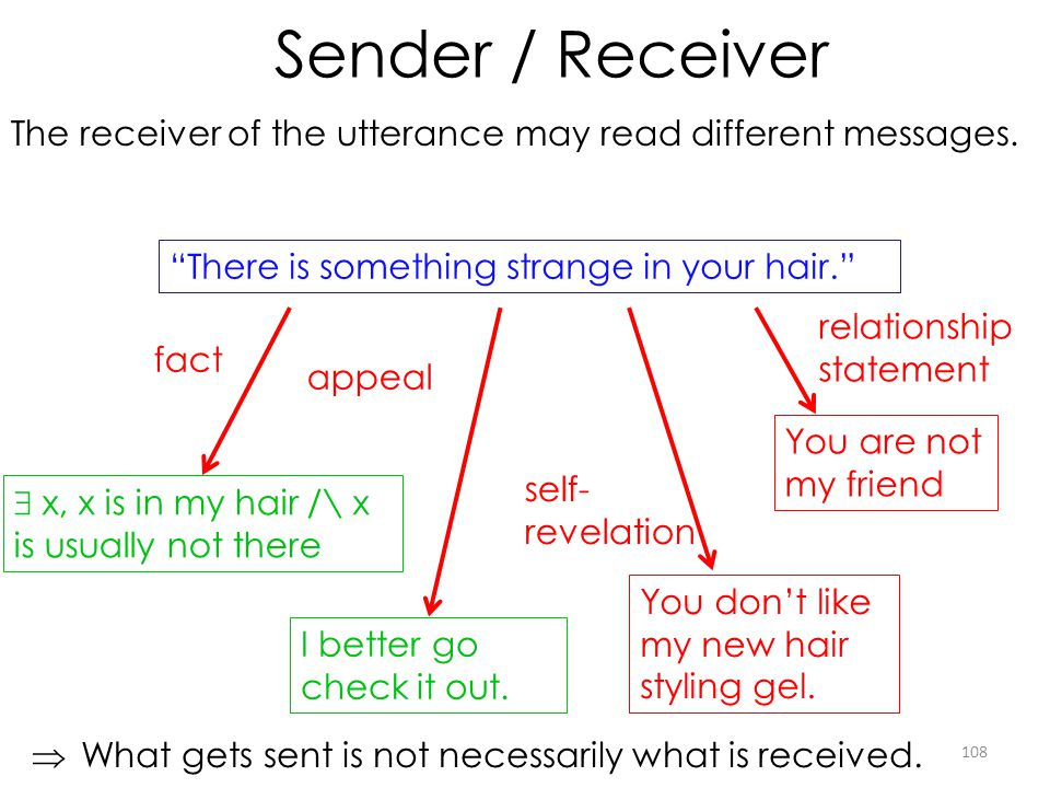Sender / Receiver The receiver of the utterance may read different messages. There is something strange in your hair.