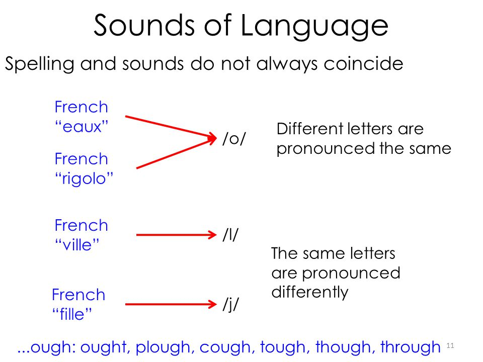 Sounds of Language Spelling and sounds do not always coincide