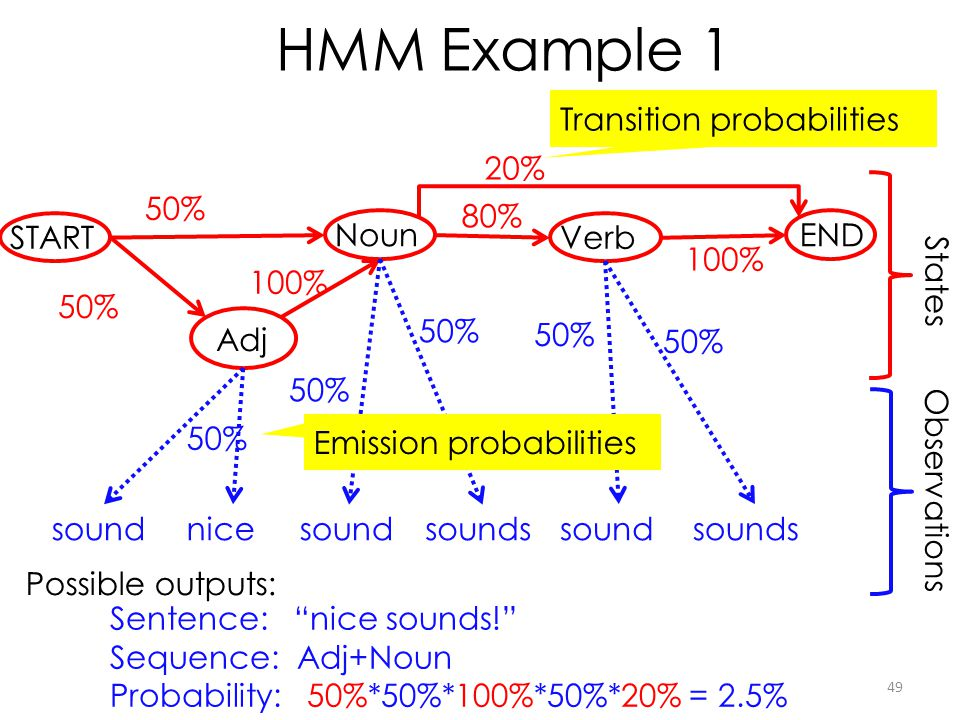 HMM Example 1 Transition probabilities 20% 50% 80% START Noun Verb END