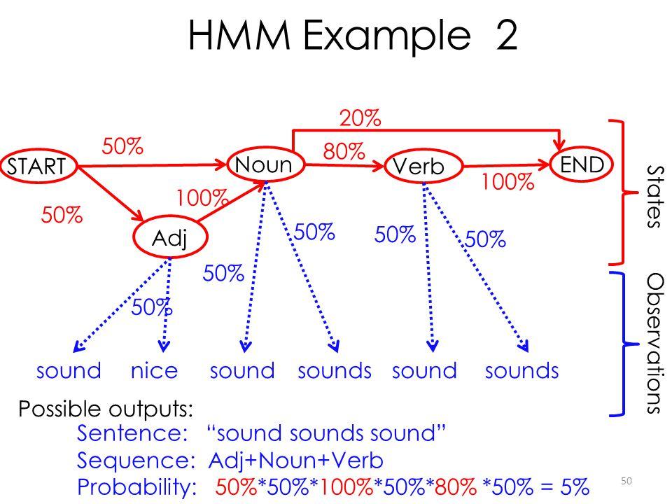 HMM Example 2 20% 50% 80% START Noun Verb END 100% 100% States 50% 50%