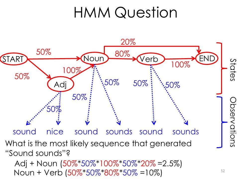 HMM Question 20% 50% 80% START Noun Verb END 100% 100% States 50% 50%