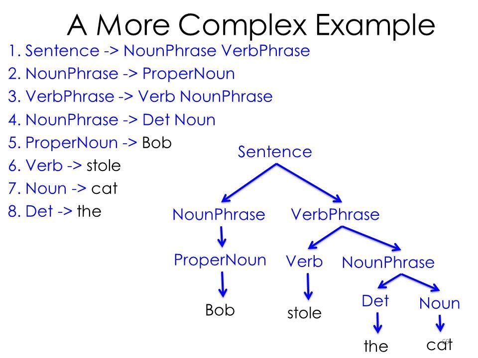A More Complex Example 1. Sentence -> NounPhrase VerbPhrase