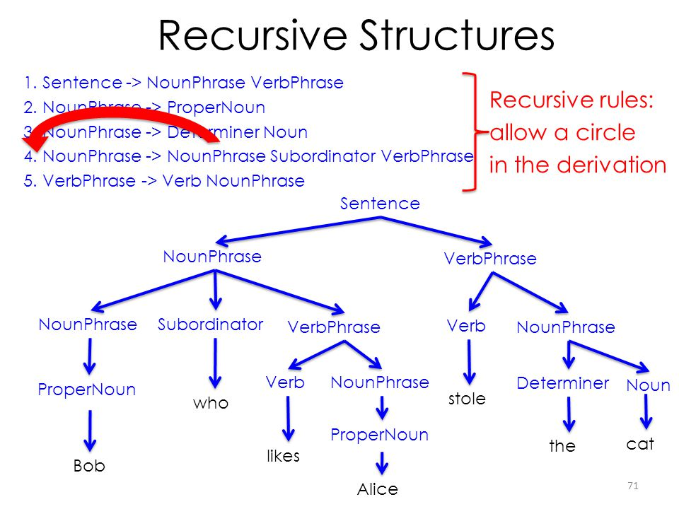Recursive Structures Recursive rules: allow a circle in the derivation