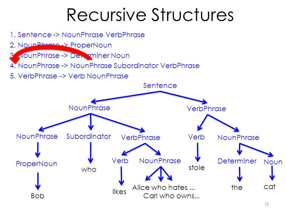 Recursive Structures 1. Sentence -> NounPhrase VerbPhrase