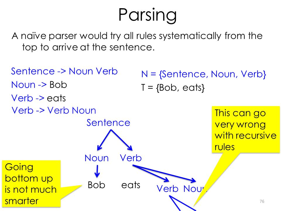 Parsing A naïve parser would try all rules systematically from the top to arrive at the sentence. Sentence -> Noun Verb.