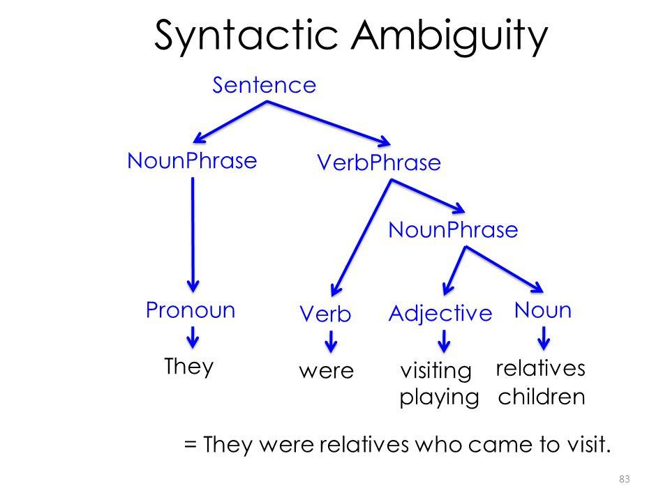 Syntactic Ambiguity Sentence NounPhrase VerbPhrase NounPhrase Pronoun