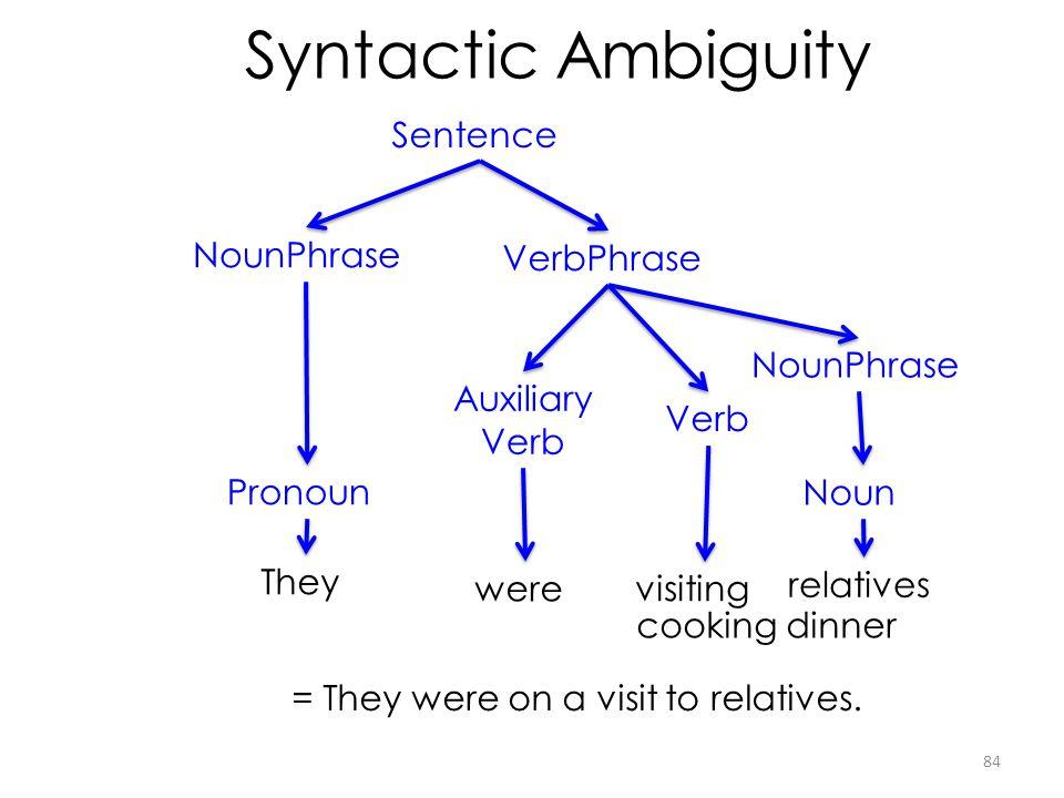 Syntactic Ambiguity Sentence NounPhrase VerbPhrase NounPhrase