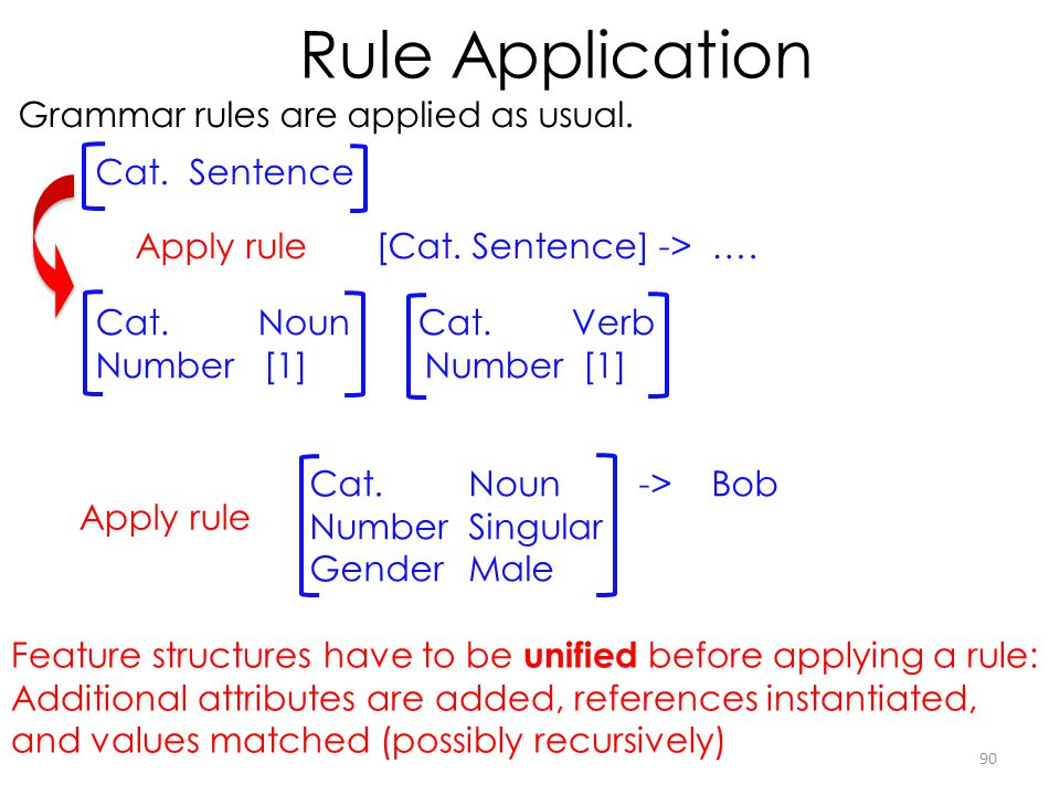 Rule Application Grammar rules are applied as usual. Cat. Sentence