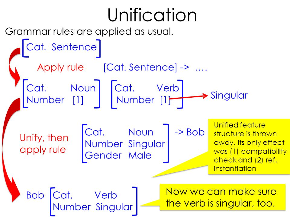 Unification Grammar rules are applied as usual. Cat. Sentence