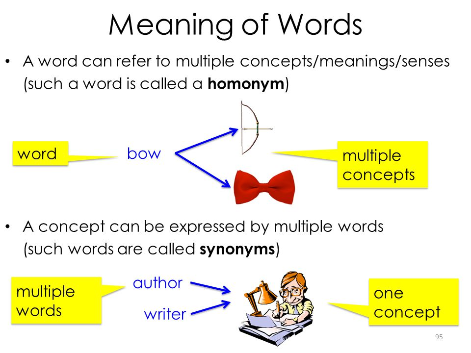 Meaning of Words A word can refer to multiple concepts/meanings/senses