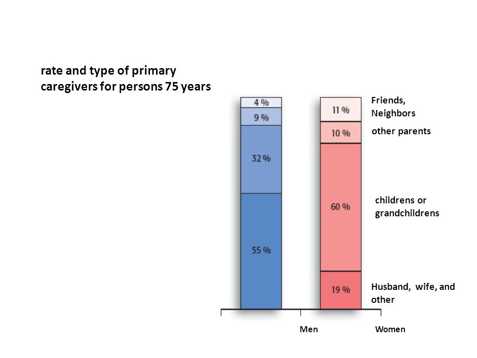 rate and type of primary caregivers for persons 75 years and over