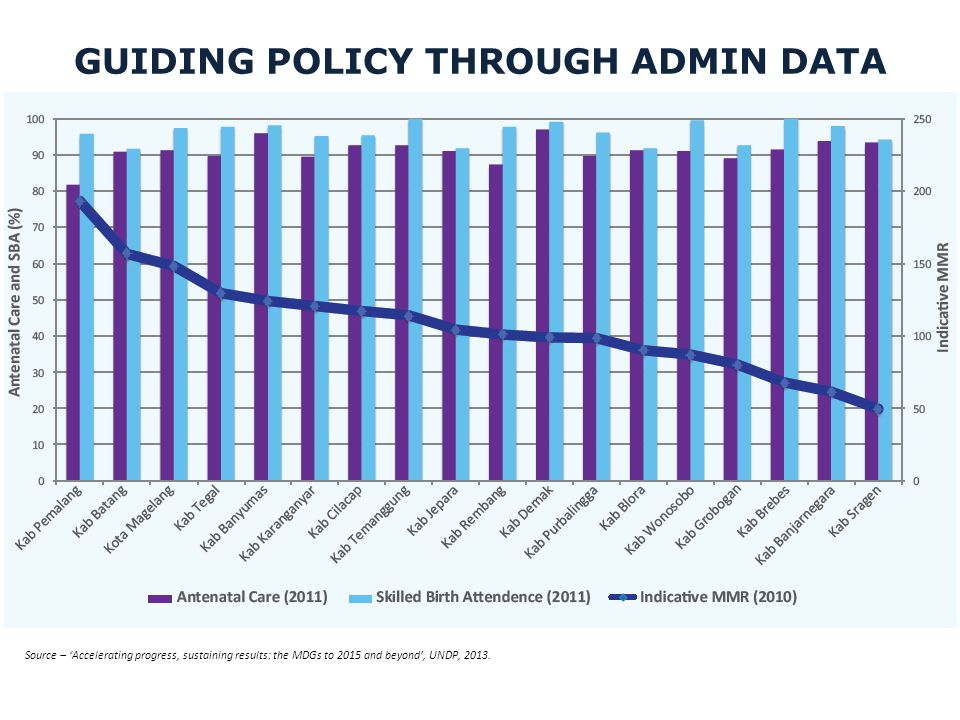 GUIDING POLICY THROUGH ADMIN DATA