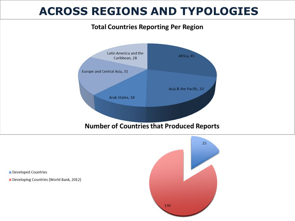 Total Countries Reporting Per Region