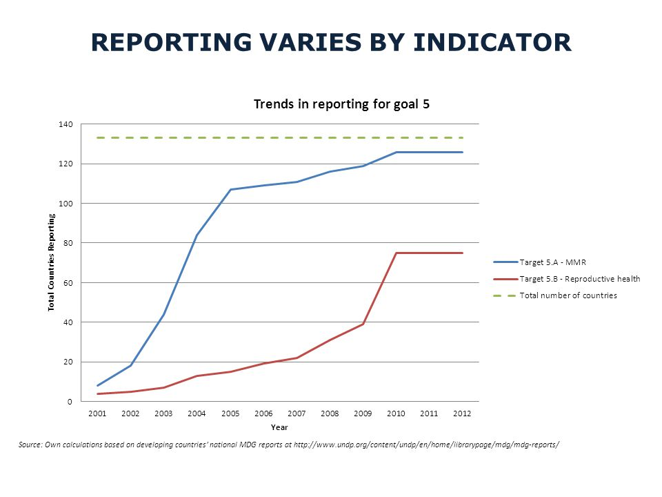 REPORTING VARIES BY INDICATOR