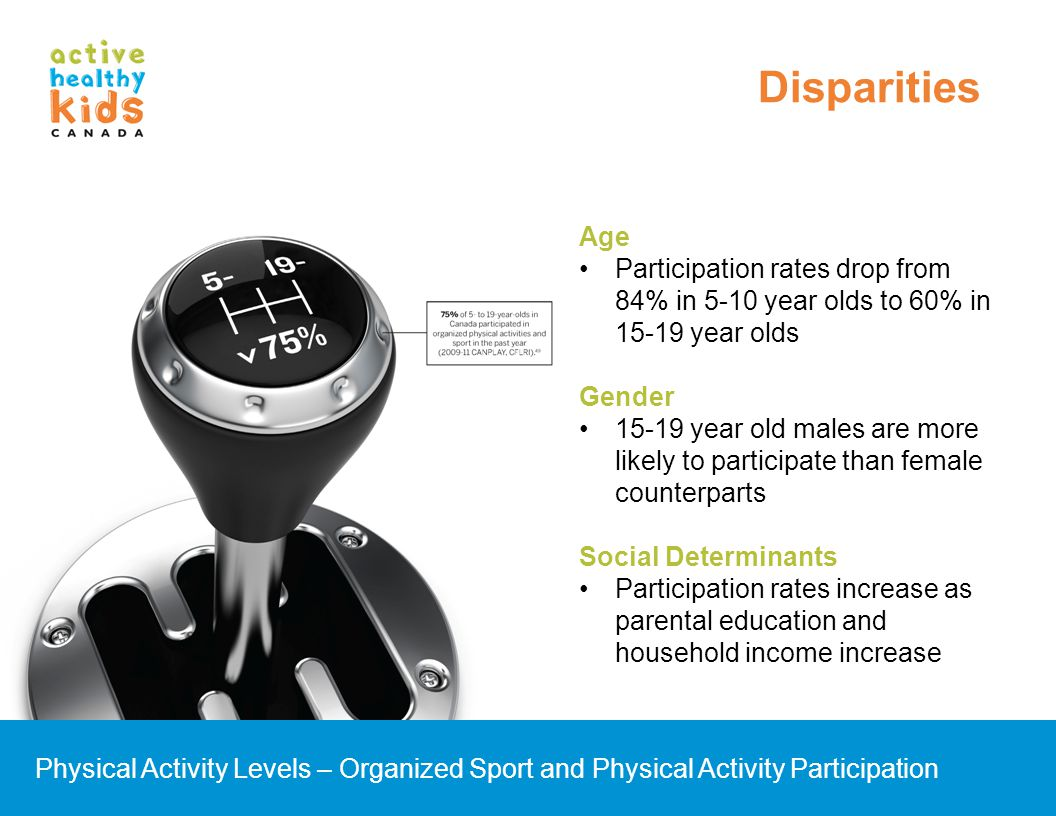 Disparities Age. Participation rates drop from 84% in 5-10 year olds to 60% in 15-19 year olds. Gender.