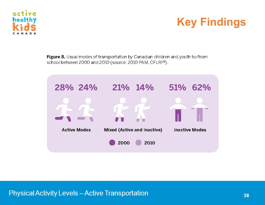 Key Findings Physical Activity Levels – Active Transportation