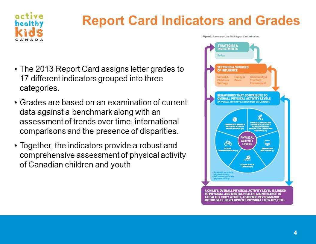Report Card Indicators and Grades
