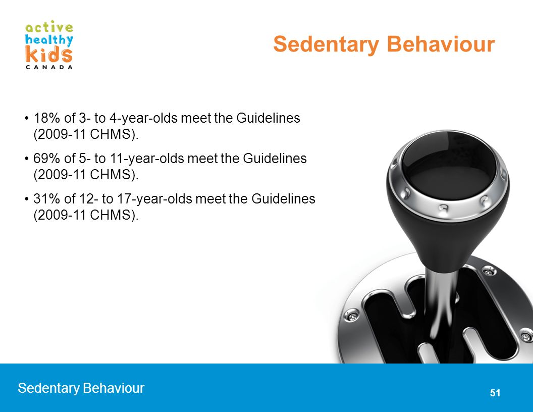 Sedentary Behaviour 18% of 3- to 4-year-olds meet the Guidelines (2009-11 CHMS). 69% of 5- to 11-year-olds meet the Guidelines (2009-11 CHMS).