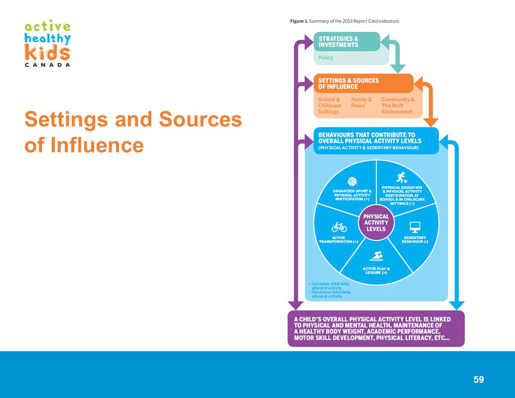Settings and Sources of Influence