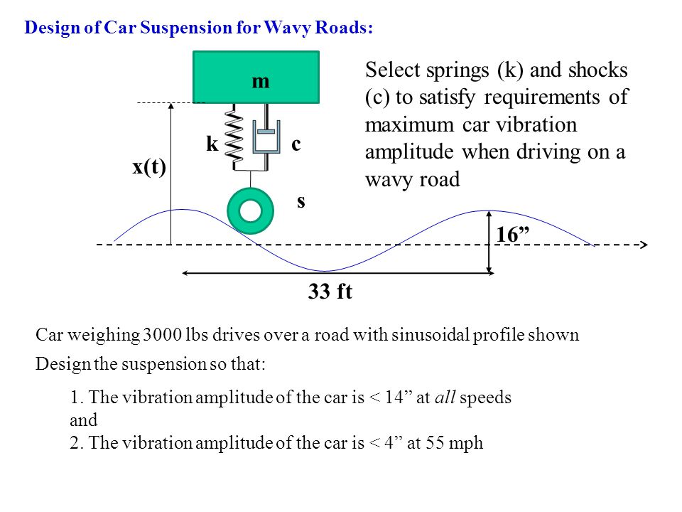 Design of Car Suspension for Wavy Roads:
