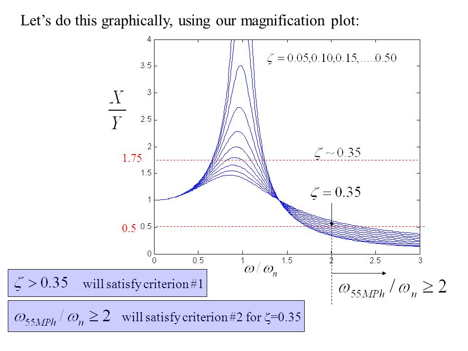 Let's do this graphically, using our magnification plot: