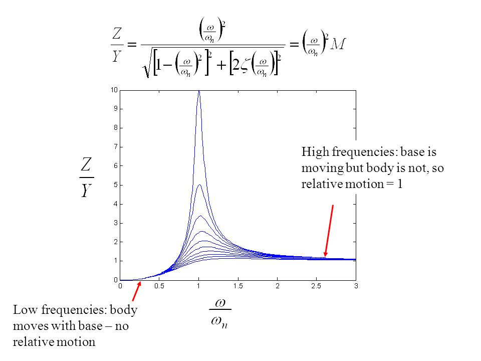 High frequencies: base is moving but body is not, so relative motion = 1