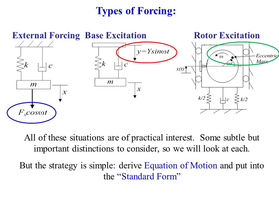 Types of Forcing: External Forcing Base Excitation Rotor Excitation