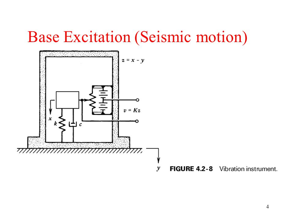 04_02_08 Base Excitation (Seismic motion) 04_02_08.jpg