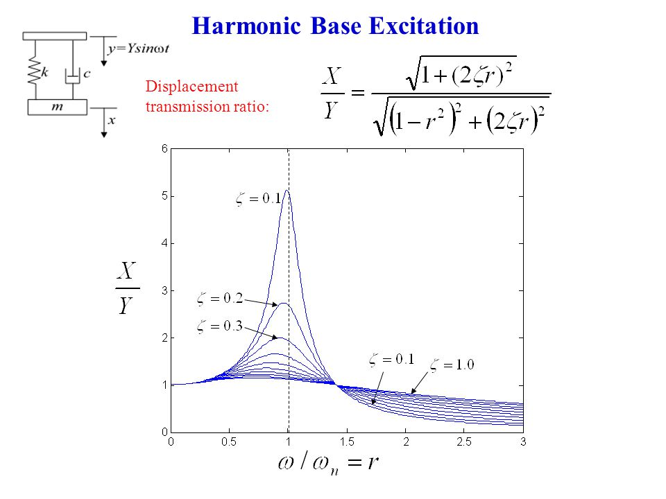 Harmonic Base Excitation