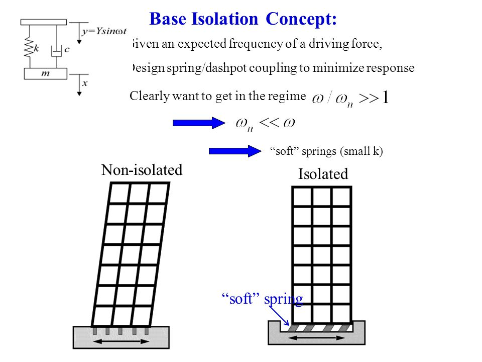 Base Isolation Concept: