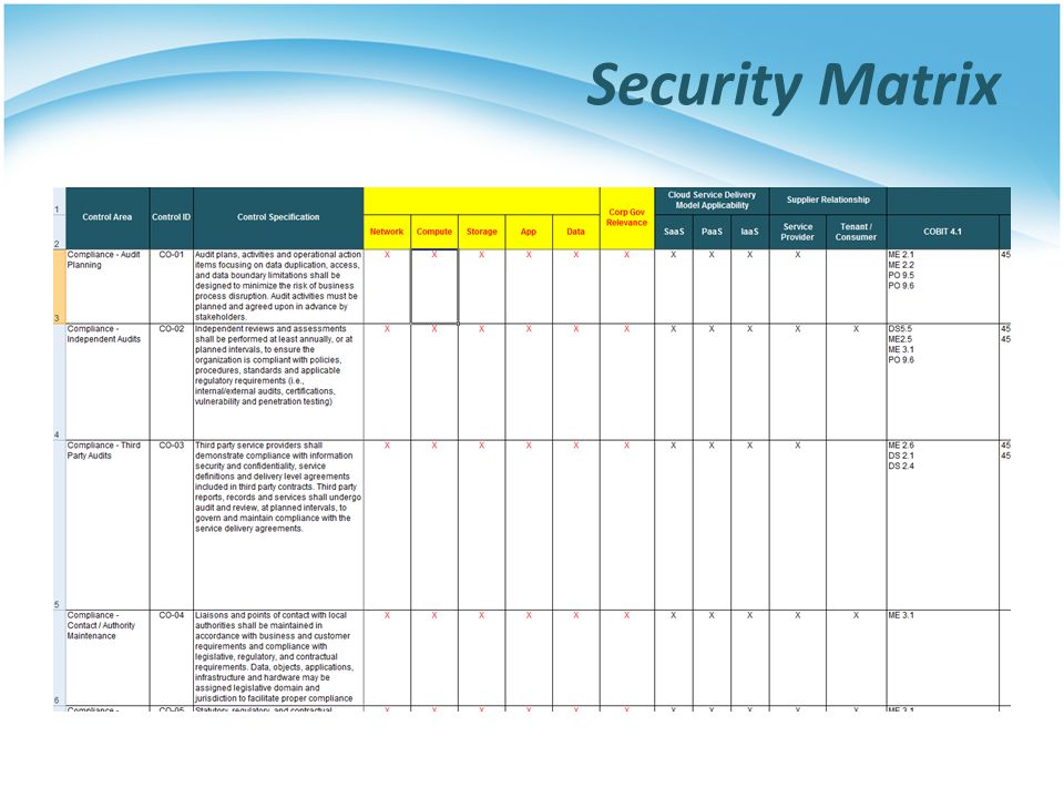 Security Matrix