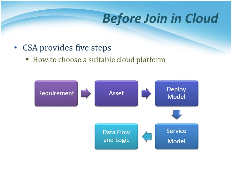 Before Join in Cloud CSA provides five steps