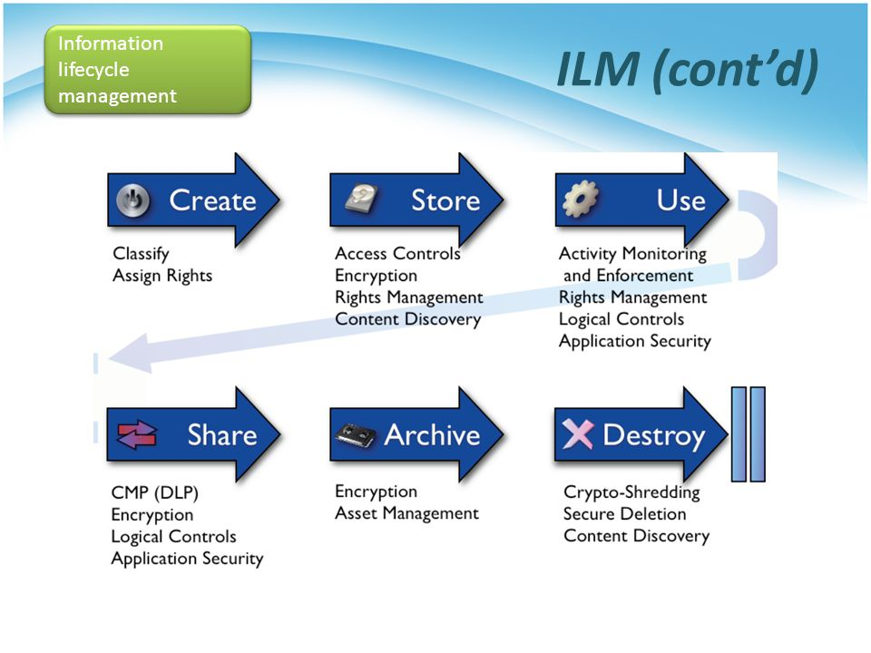 ILM (cont'd) Information lifecycle management